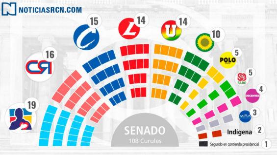 La curul 108 es para el candidato que quede segundo en la elección presidencial.