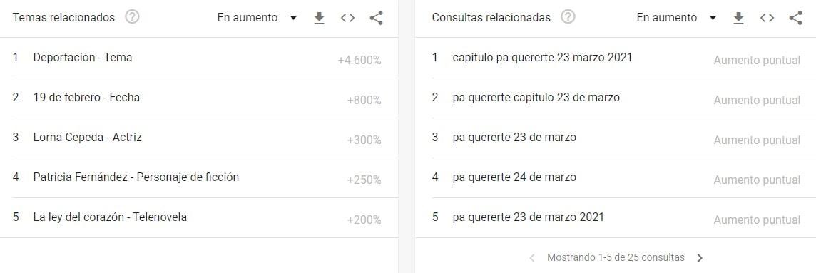 Pa Quererte India Catalina Google Trends 2